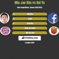 Min-Jae Kim vs Rui Yu h2h player stats
