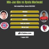 Min-Jae Kim vs Ryota Moriwaki h2h player stats