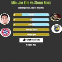 Min-Jae Kim vs Storm Roux h2h player stats