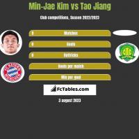 Min-Jae Kim vs Tao Jiang h2h player stats