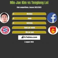 Min-Jae Kim vs Tenglong Lei h2h player stats