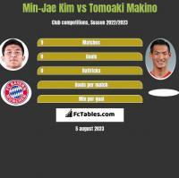 Min-Jae Kim vs Tomoaki Makino h2h player stats