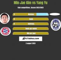 Min-Jae Kim vs Yang Yu h2h player stats