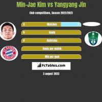 Min-Jae Kim vs Yangyang Jin h2h player stats