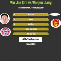 Min-Jae Kim vs Wenjun Jiang h2h player stats
