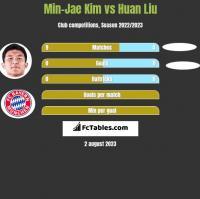 Min-Jae Kim vs Huan Liu h2h player stats