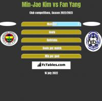 Min-Jae Kim vs Fan Yang h2h player stats