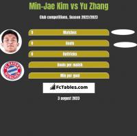 Min-Jae Kim vs Yu Zhang h2h player stats