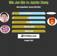 Min-Jae Kim vs Junzhe Zhang h2h player stats