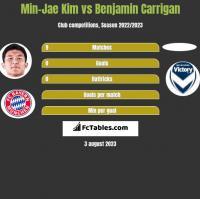 Min-Jae Kim vs Benjamin Carrigan h2h player stats