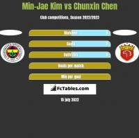 Min-Jae Kim vs Chunxin Chen h2h player stats