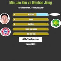 Min-Jae Kim vs Wenhao Jiang h2h player stats