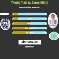 Yinong Tian vs Aaron Mooy h2h player stats