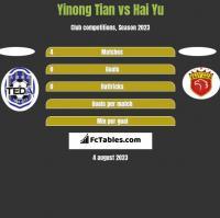 Yinong Tian vs Hai Yu h2h player stats