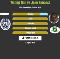 Yinong Tian vs Jean Kouassi h2h player stats