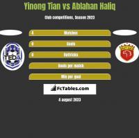 Yinong Tian vs Ablahan Haliq h2h player stats