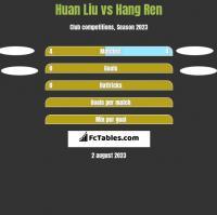 Huan Liu vs Hang Ren h2h player stats