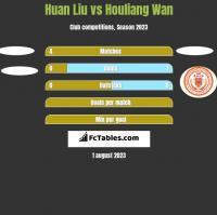 Huan Liu vs Houliang Wan h2h player stats