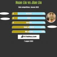 Huan Liu vs Jian Liu h2h player stats