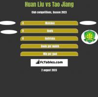 Huan Liu vs Tao Jiang h2h player stats