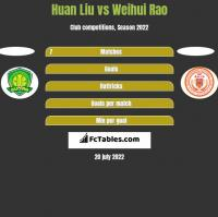 Huan Liu vs Weihui Rao h2h player stats