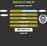 Huan Liu vs Yang Yu h2h player stats