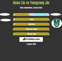 Huan Liu vs Yangyang Jin h2h player stats