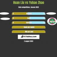 Huan Liu vs Yuhao Zhao h2h player stats
