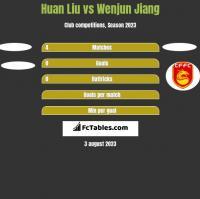 Huan Liu vs Wenjun Jiang h2h player stats