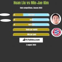 Huan Liu vs Min-Jae Kim h2h player stats