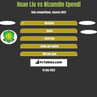 Huan Liu vs Nizamdin Ependi h2h player stats