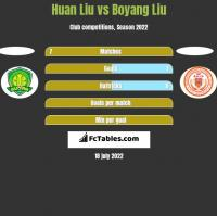 Huan Liu vs Boyang Liu h2h player stats