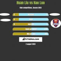 Huan Liu vs Hao Luo h2h player stats