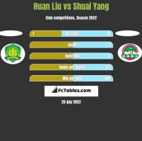 Huan Liu vs Shuai Yang h2h player stats