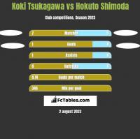 Koki Tsukagawa vs Hokuto Shimoda h2h player stats