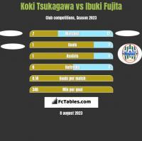 Koki Tsukagawa vs Ibuki Fujita h2h player stats