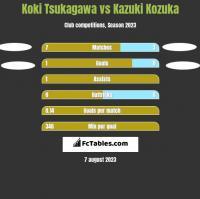 Koki Tsukagawa vs Kazuki Kozuka h2h player stats