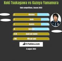 Koki Tsukagawa vs Kazuya Yamamura h2h player stats