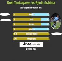 Koki Tsukagawa vs Ryota Oshima h2h player stats