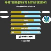 Koki Tsukagawa vs Kenta Fukumori h2h player stats