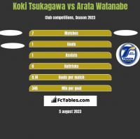 Koki Tsukagawa vs Arata Watanabe h2h player stats