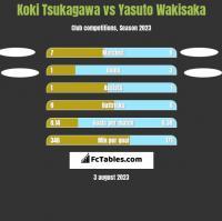 Koki Tsukagawa vs Yasuto Wakisaka h2h player stats