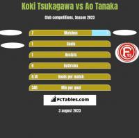 Koki Tsukagawa vs Ao Tanaka h2h player stats