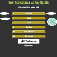 Koki Tsukagawa vs Reo Hatate h2h player stats