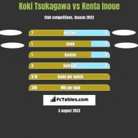 Koki Tsukagawa vs Kenta Inoue h2h player stats