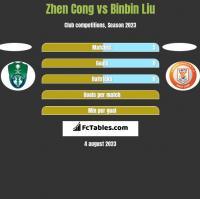 Zhen Cong vs Binbin Liu h2h player stats