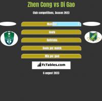 Zhen Cong vs Di Gao h2h player stats