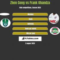 Zhen Cong vs Frank Ohandza h2h player stats