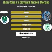 Zhen Cong vs Giovanni Andres Moreno h2h player stats
