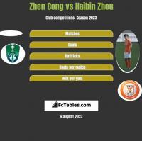 Zhen Cong vs Haibin Zhou h2h player stats